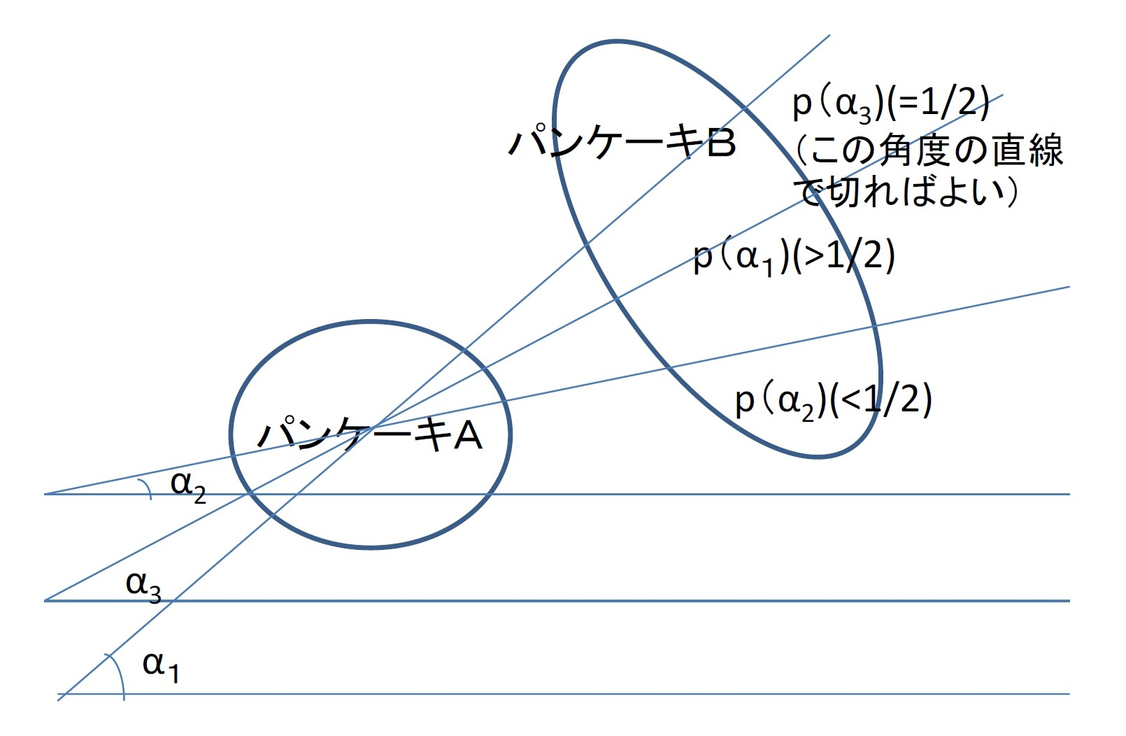 「パンケーキの定理」の証明