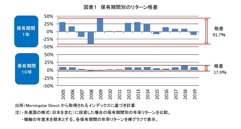 図表1 保有期間別のリターン格差