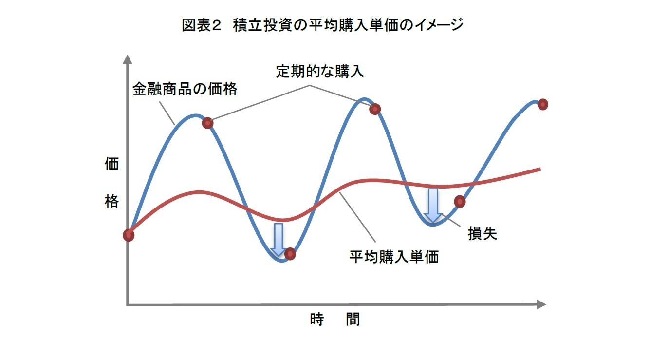 図表2 積立投資の平均購入単価のイメージ