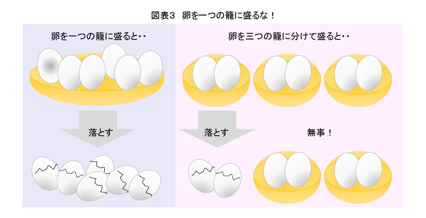 図表3 卵を一つの籠に盛るな!
