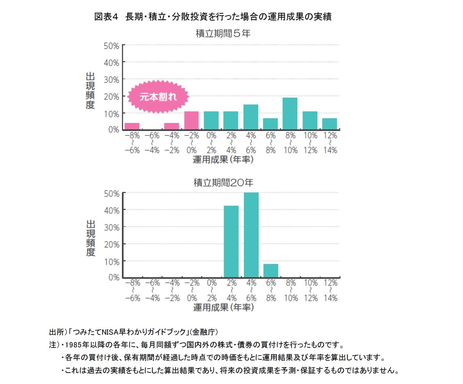 図表4 長期・積立・分散投資を行った場合の運用成果の実績