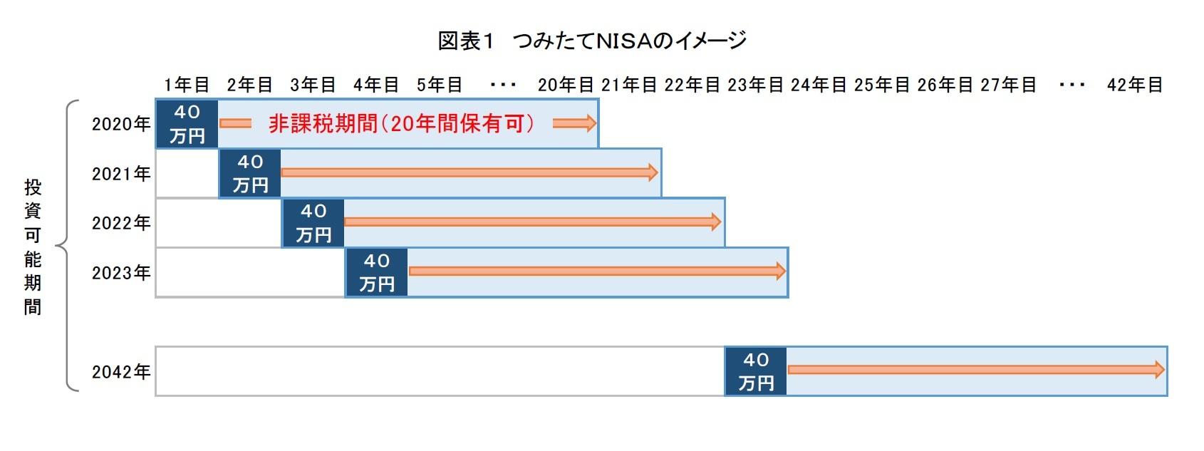 図表1 つみたてNISAのイメージ