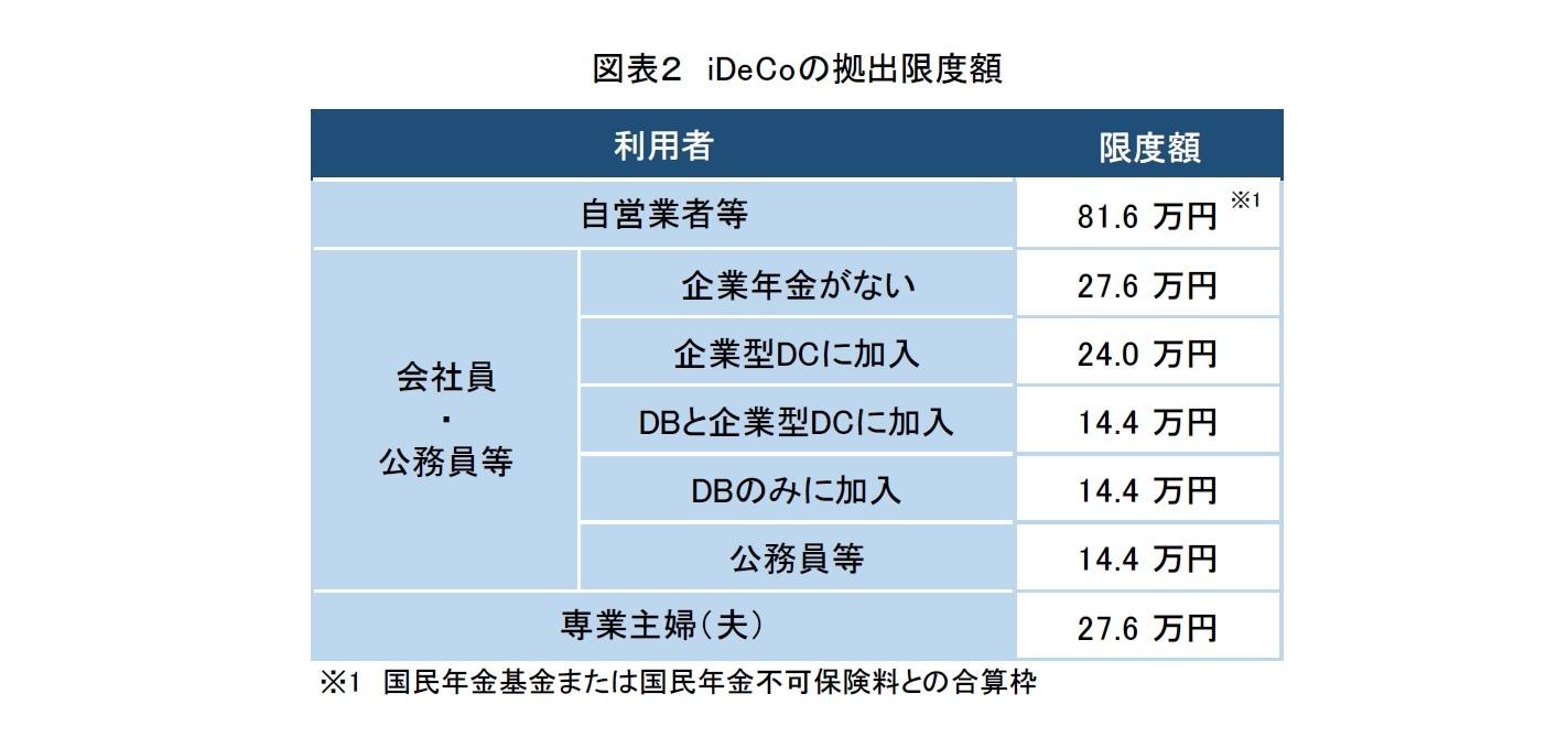 図表2 iDeCoの拠出限度額