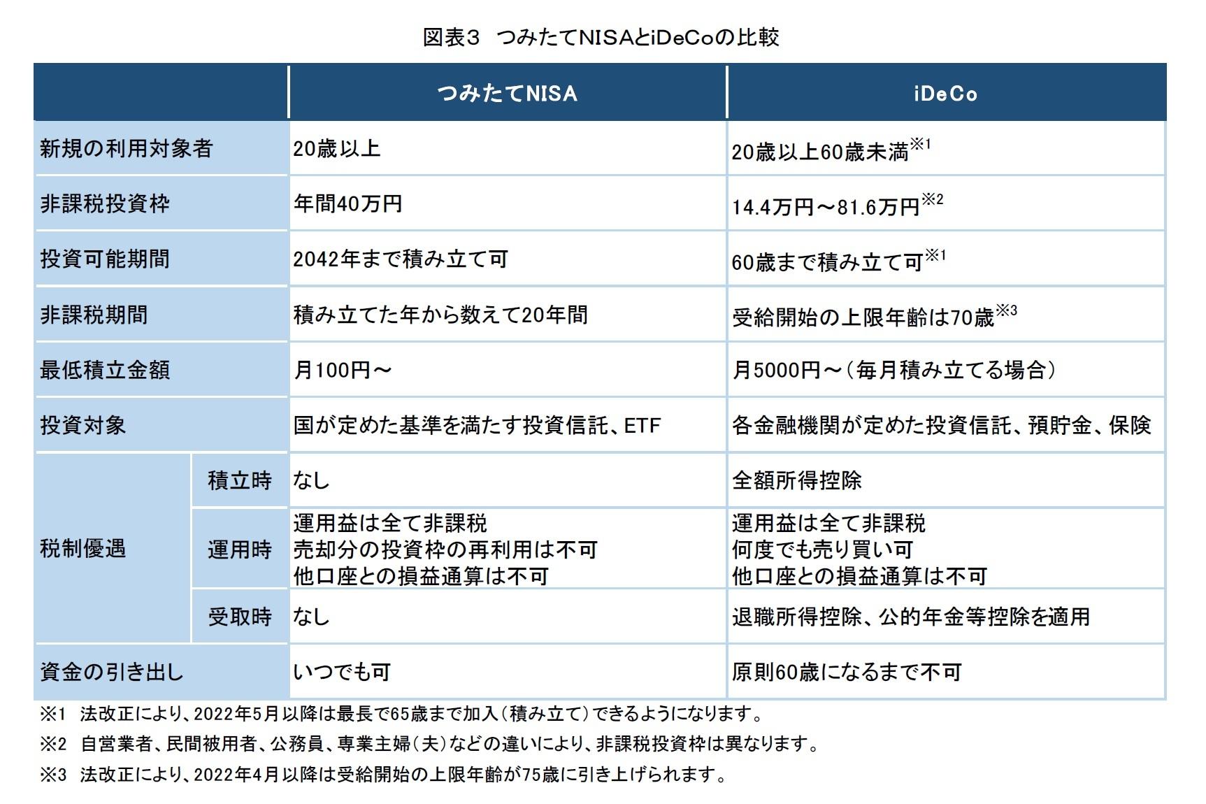 図表3 つみたてNISAとiDeCoの比較