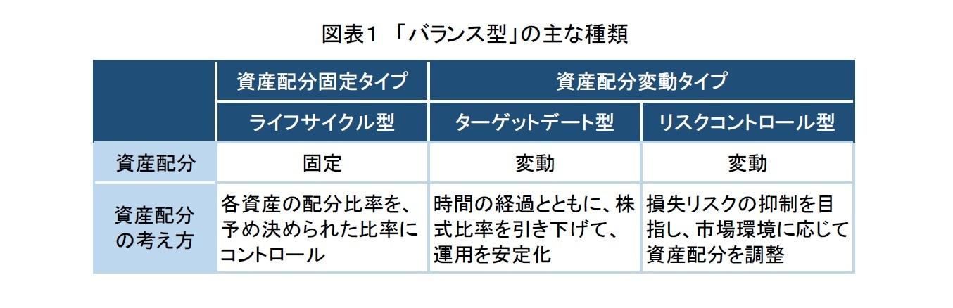 図表1 「バランス型」の主な種類