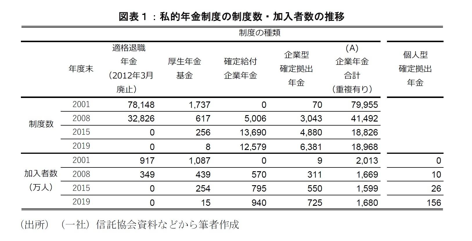 図表1:私的年金制度の制度数・加入者数の推移