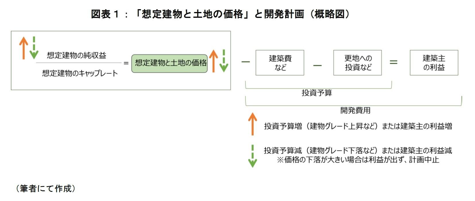 図表1:「想定建物と土地の価格」と開発計画(概略図)
