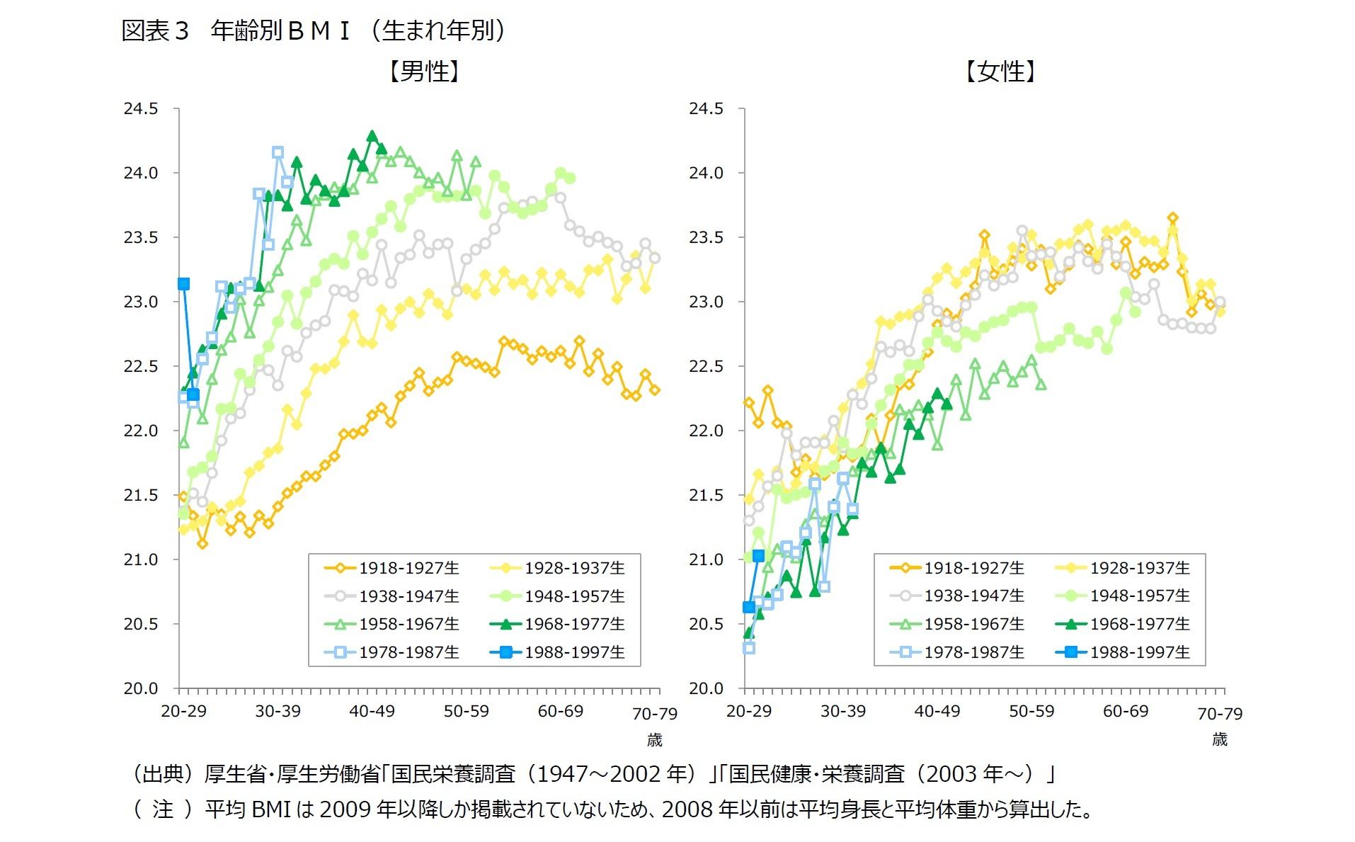 図表3 年齢別BMI(生まれ年別)