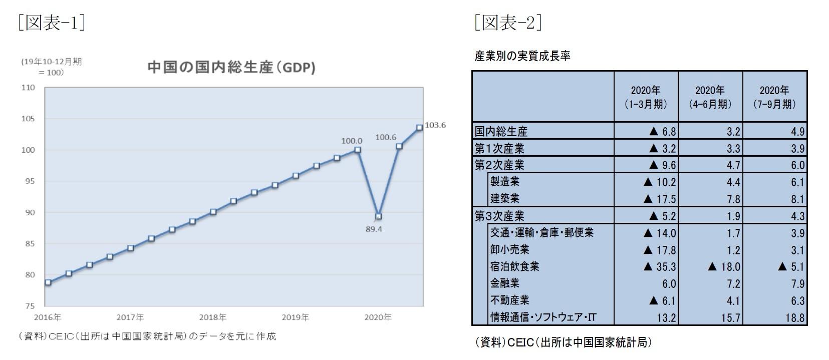 [図表-1]中国の国内総生産(GDP)/[図表-2]産業別の実質成長率