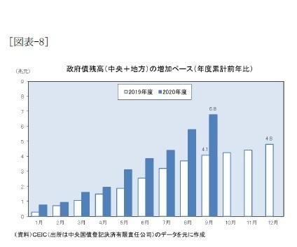 [図表-8]政府債残高(中央+地方)の増加ペース(年度累計前年比)