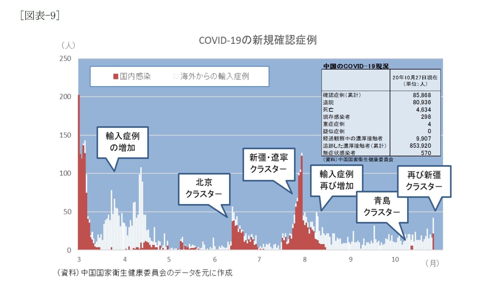 [図表-9]COVID-19の新規確認症例