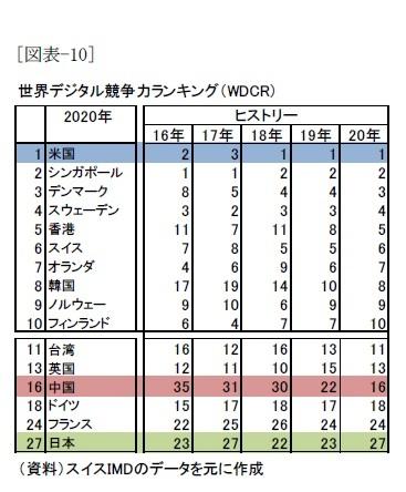 [図表-10]世界デジタル競争力ランキング(WDCR)