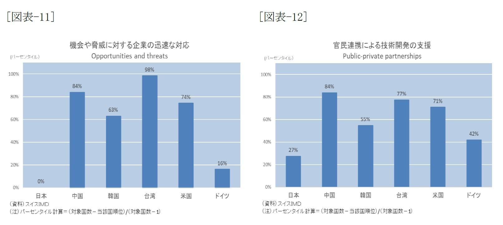 [図表-11]機会や脅威に対する企業の迅速な対応/[図表-12]官民連携にによる技術開発の支援