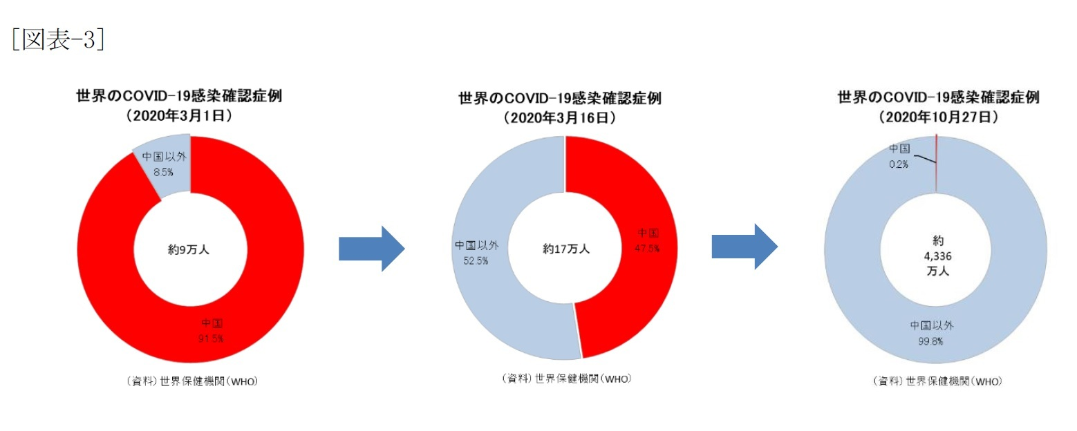 [図表-3]世界のCOVID-19感染確認症例