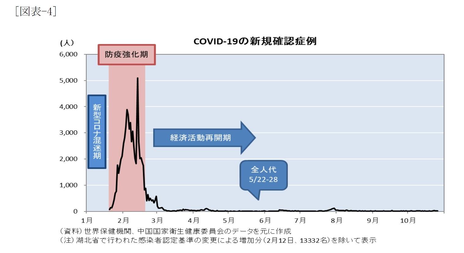 [図表-4]COVID-19の新規確認症例