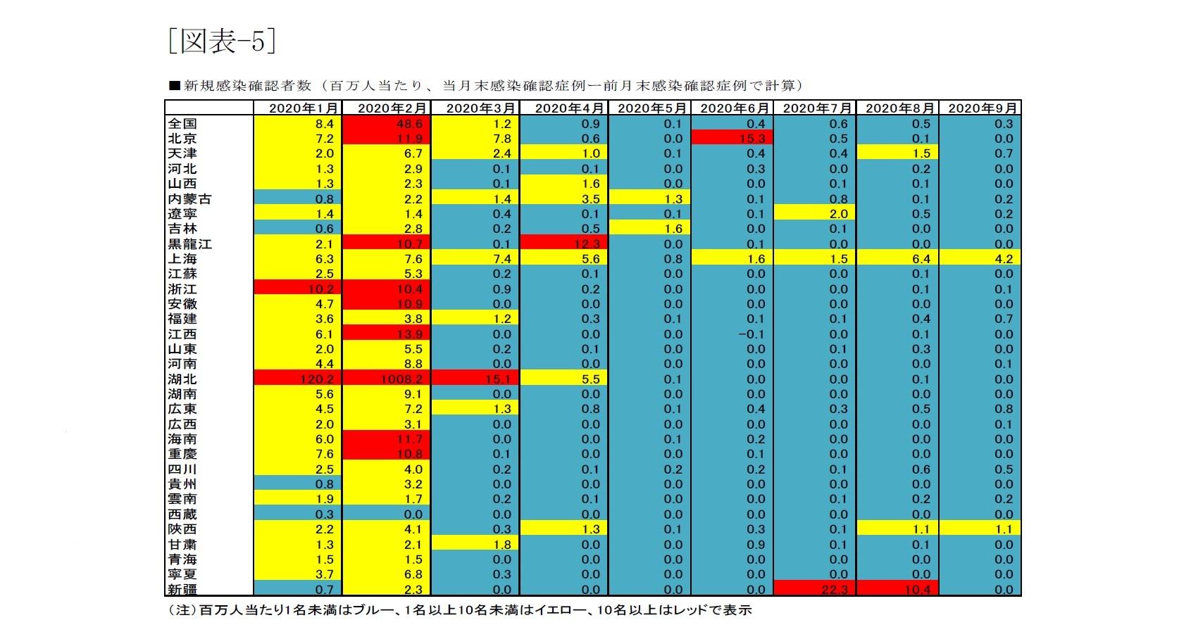 [図表-5]新規感染確認者数(百万人当たり、当月末感染確認症例-前月末感染確認症例で計算)