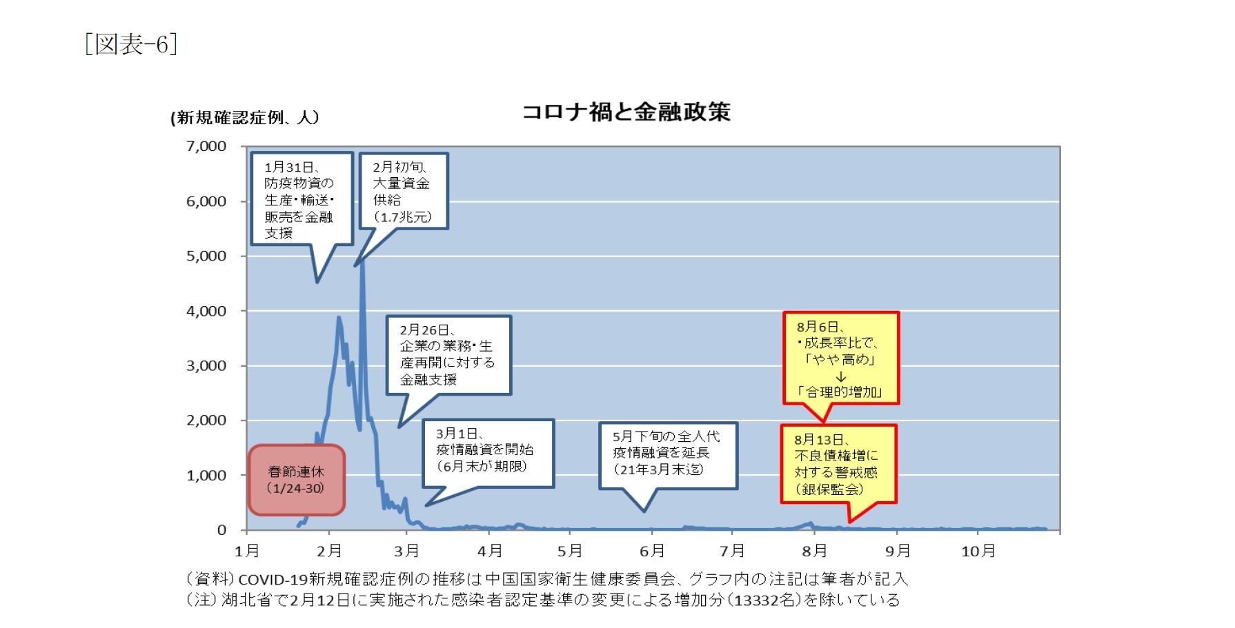 [図表-6]コロナ禍と金融政策