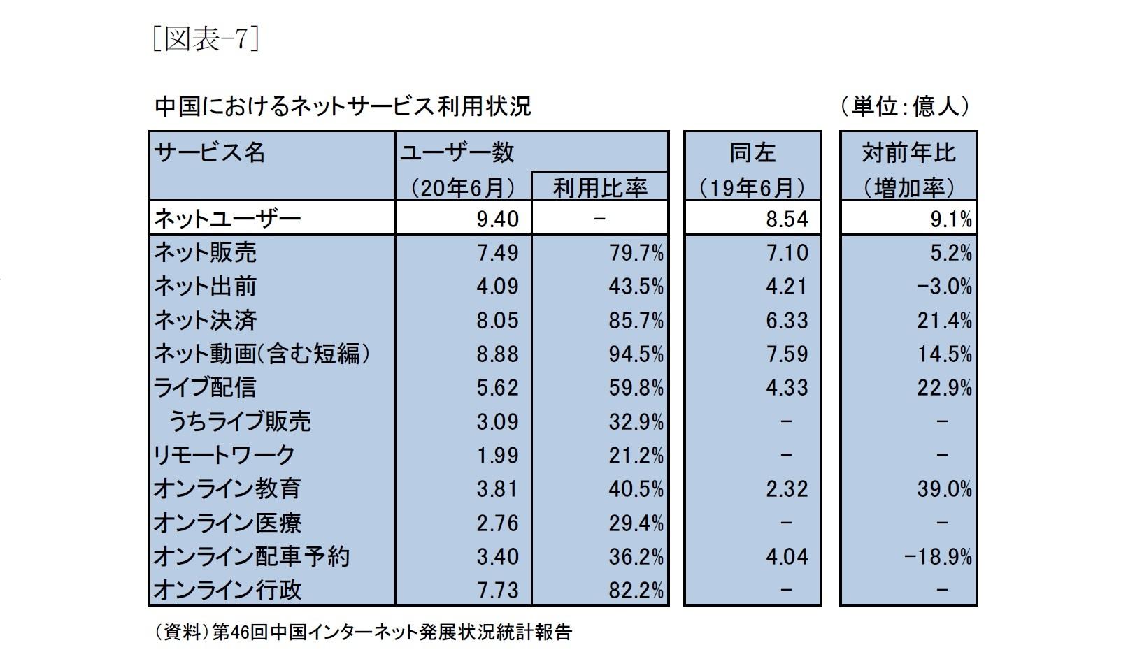 [図表-7]中国におけるネットサービス利用状況