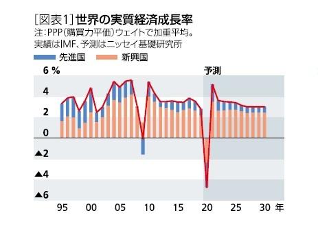 [図表1]世界の実質経済成長率