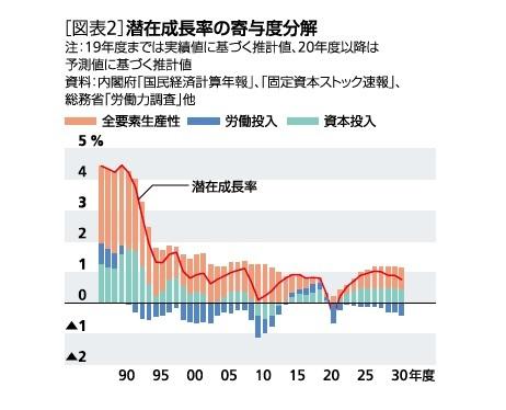[図表2]潜在成長率の寄与度分解