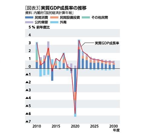[図表3]実質GDP成長率の推移