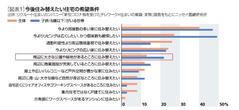 [図表1]今後住み替えたい住宅の希望条件