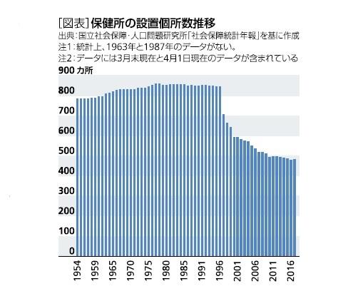 [図表]保健所の設置個所数推移