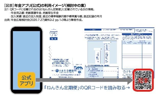 [図表]年金アプリ(公式)の利用イメージ(検討中の案)