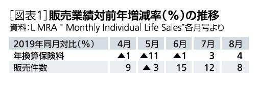 [図表1]販売業績対前年増減率(%)の推移