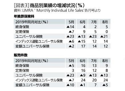 [図表3]商品別業績の増減状況(%)