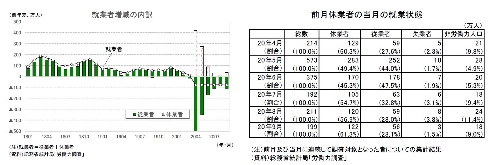 就業者増減の内訳/前月休業者の当月の就業状態