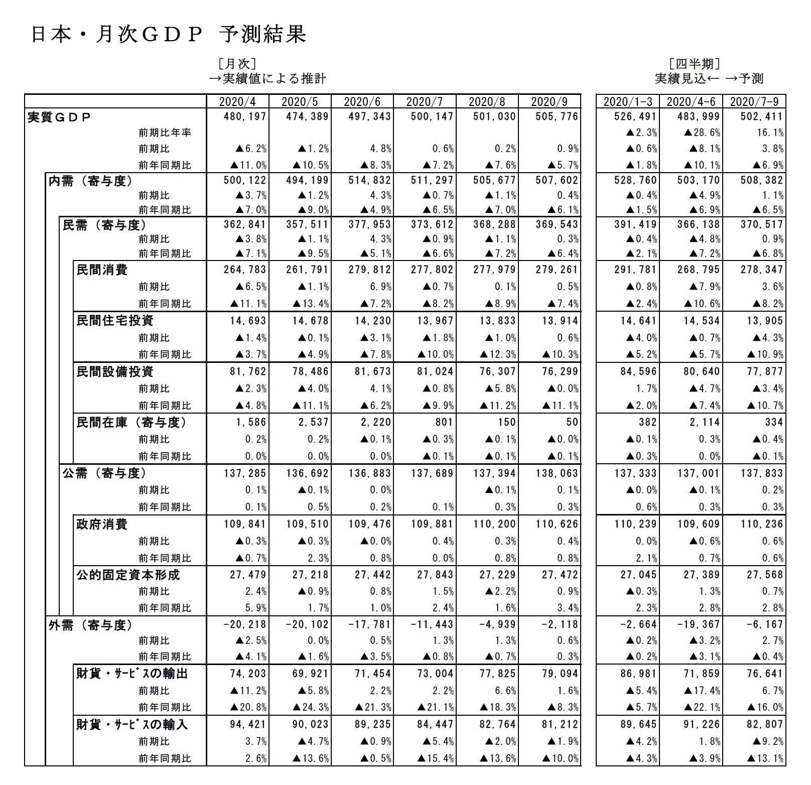 日本・月次GDP予測結果