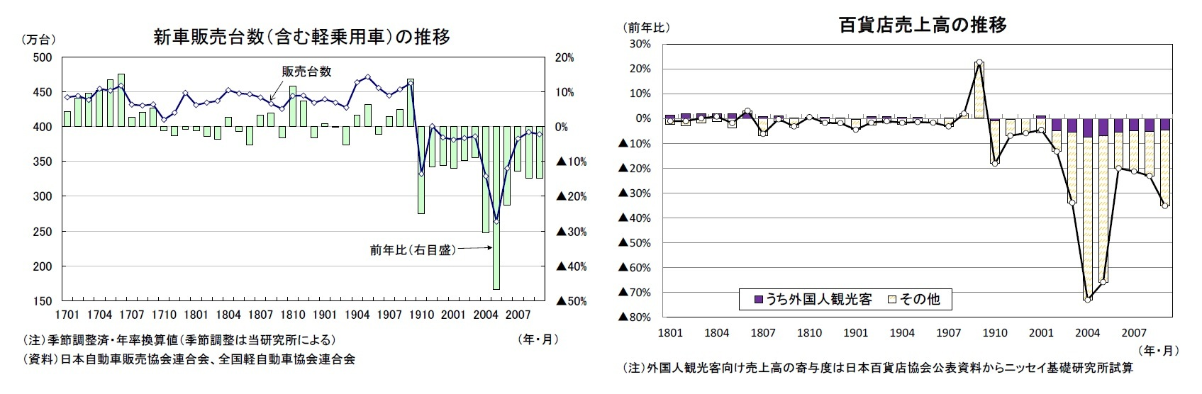 新車販売台数(含む軽乗用車)の推移/百貨店売上高の推移