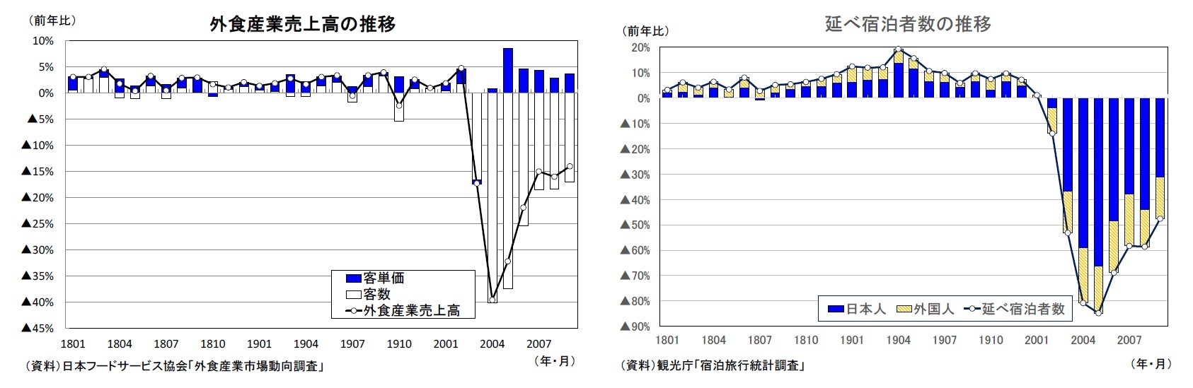外食産業売上高の推移/延べ宿泊者数の推移