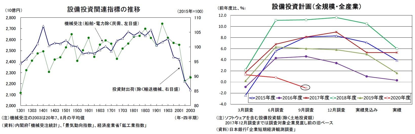 設備投資関連指標の推移/設備投資計画(全規模・全産業)