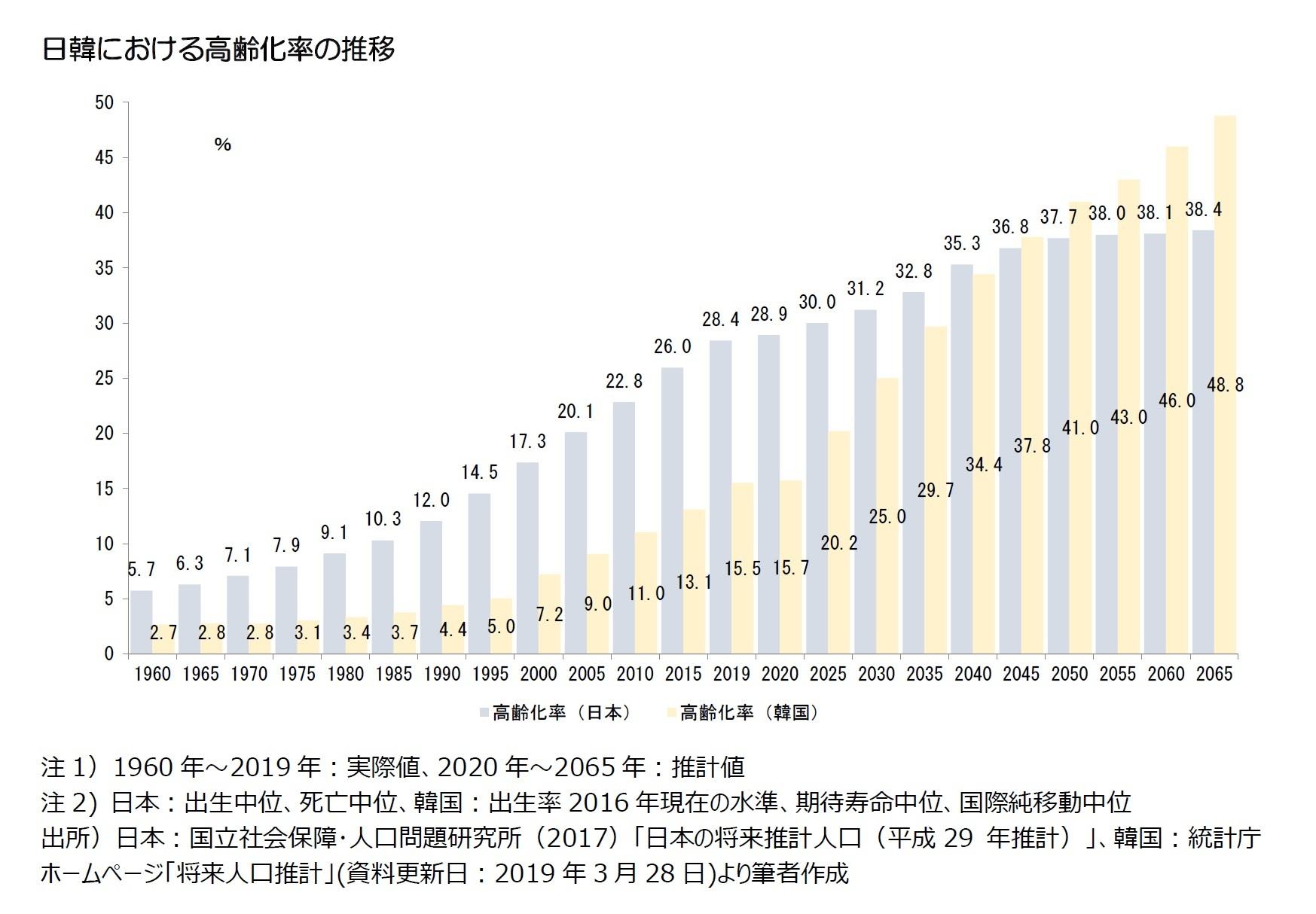 日韓における高齢化率の推移