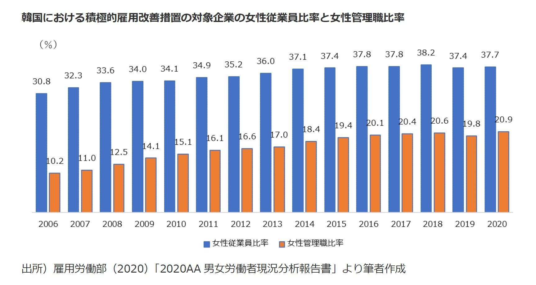 韓国における積極的雇用改善措置の対象企業の女性従業員比率と女性管理職比率