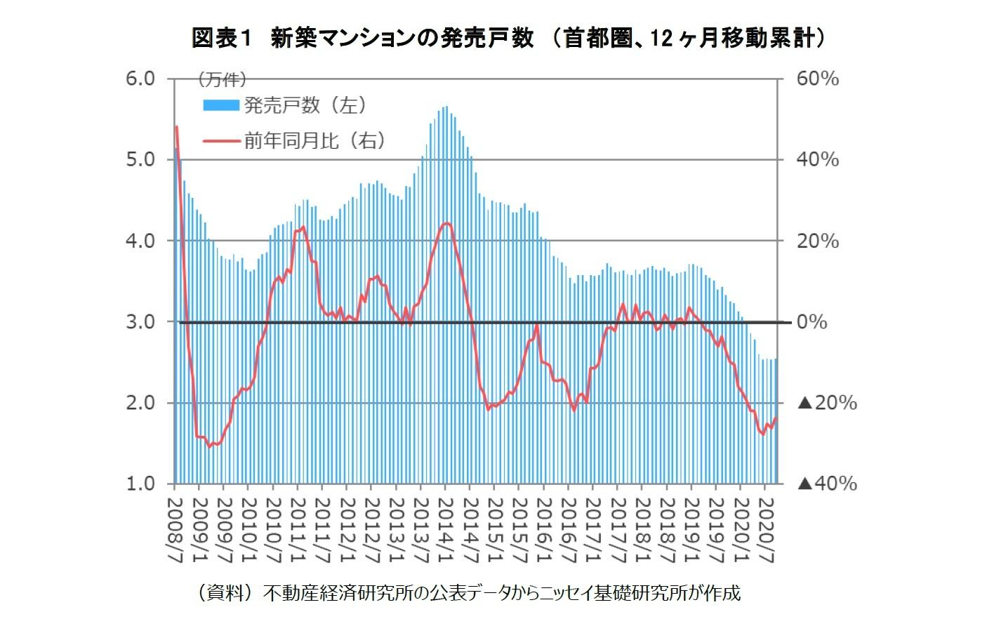 図表1 新築マンションの発売戸数 (首都圏、12ヶ月移動累計)
