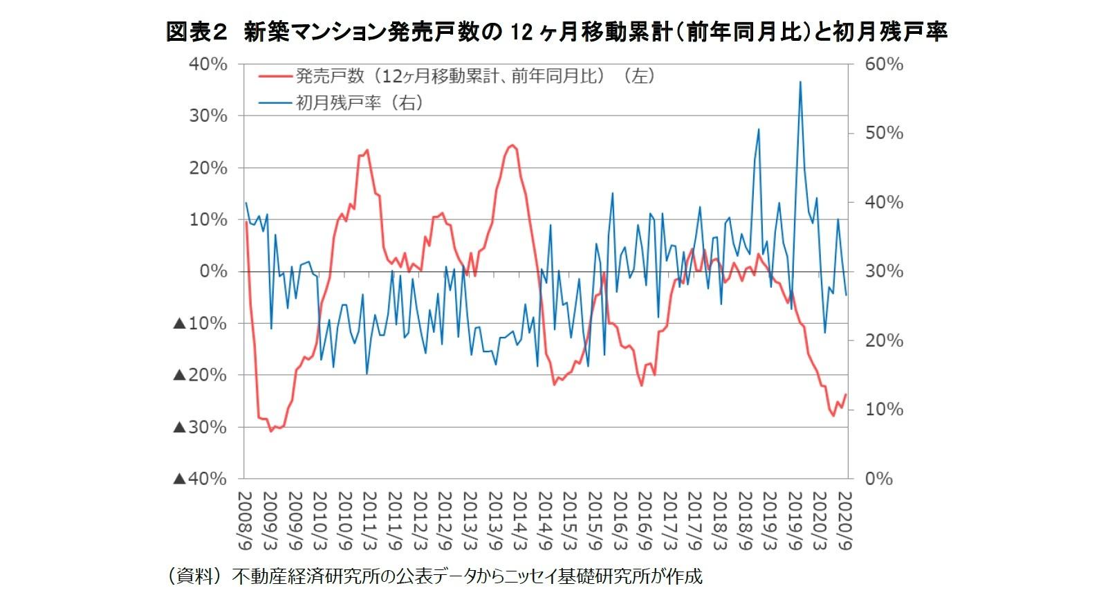 図表2 新築マンション発売戸数の12ヶ月移動累計(前年同月比)と初月残戸率