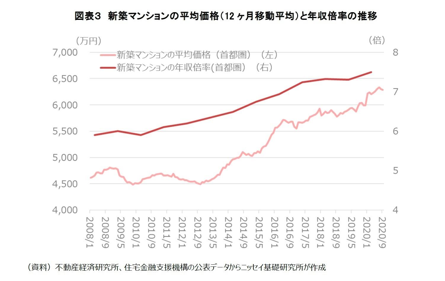 図表3 新築マンションの平均価格(12ヶ月移動平均)と年収倍率の推移