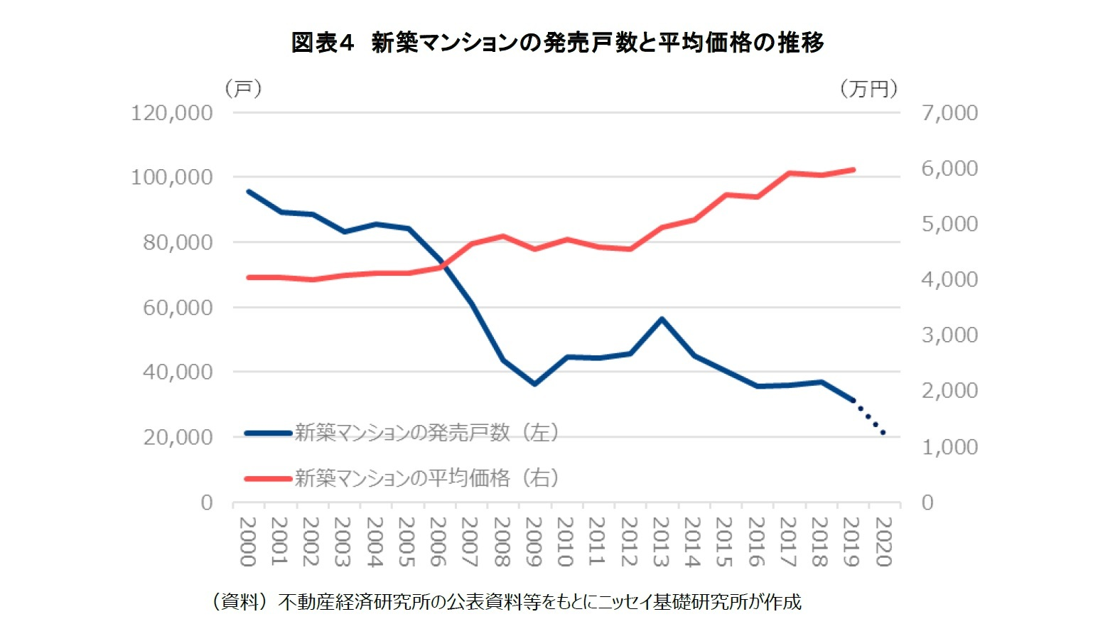 図表4 新築マンションの発売戸数と平均価格の推移