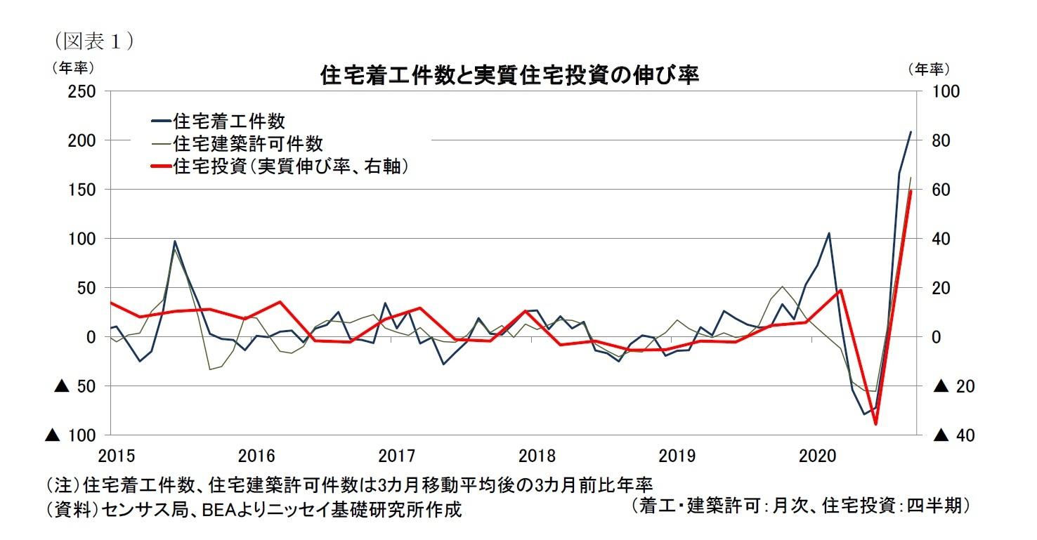 (図表1)住宅着工件数と実質住宅投資の伸び率
