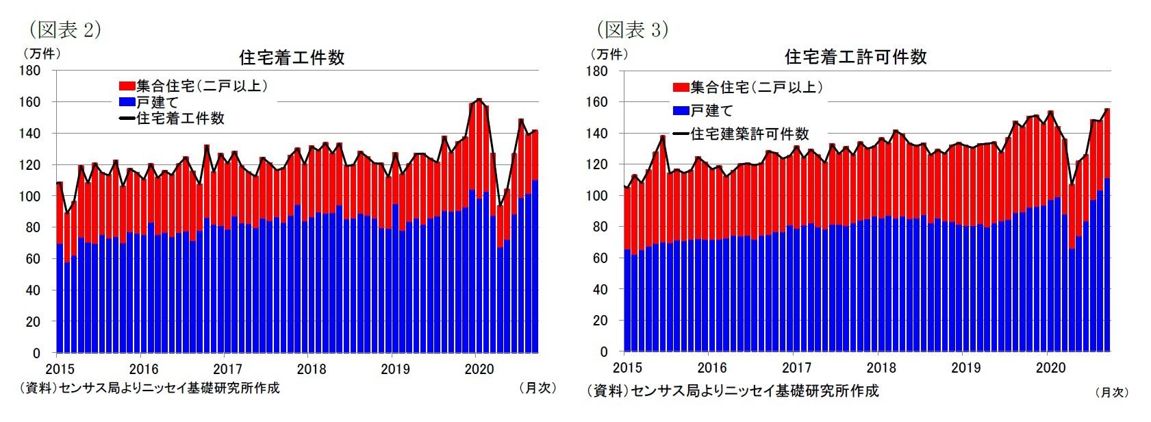 (図表2)住宅着工件数/(図表3)住宅着工許可件数