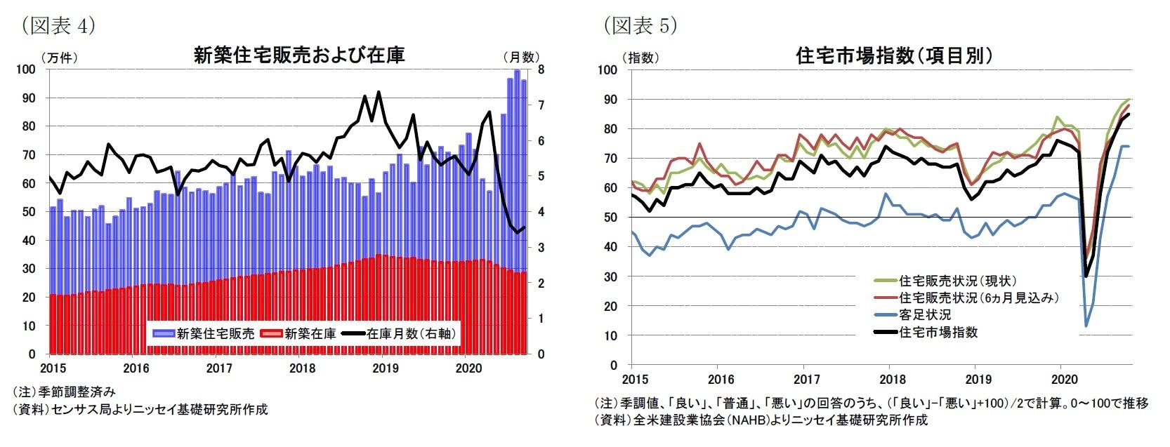 (図表4)新築住宅販売および在庫/(図表5)住宅市場指数(項目別)