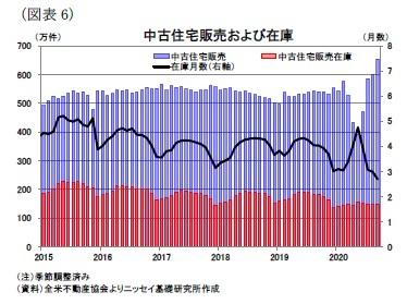 (図表6)中古住宅販売および在庫