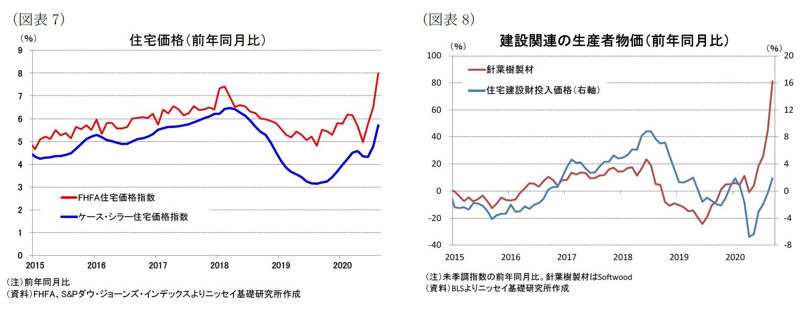 (図表7)住宅価格(前年同月比)/(図表8)建設関連の生産者物価(前年同月比)