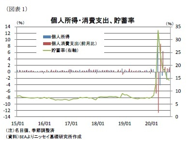 (図表1)個人所得・消費支出、貯蓄率