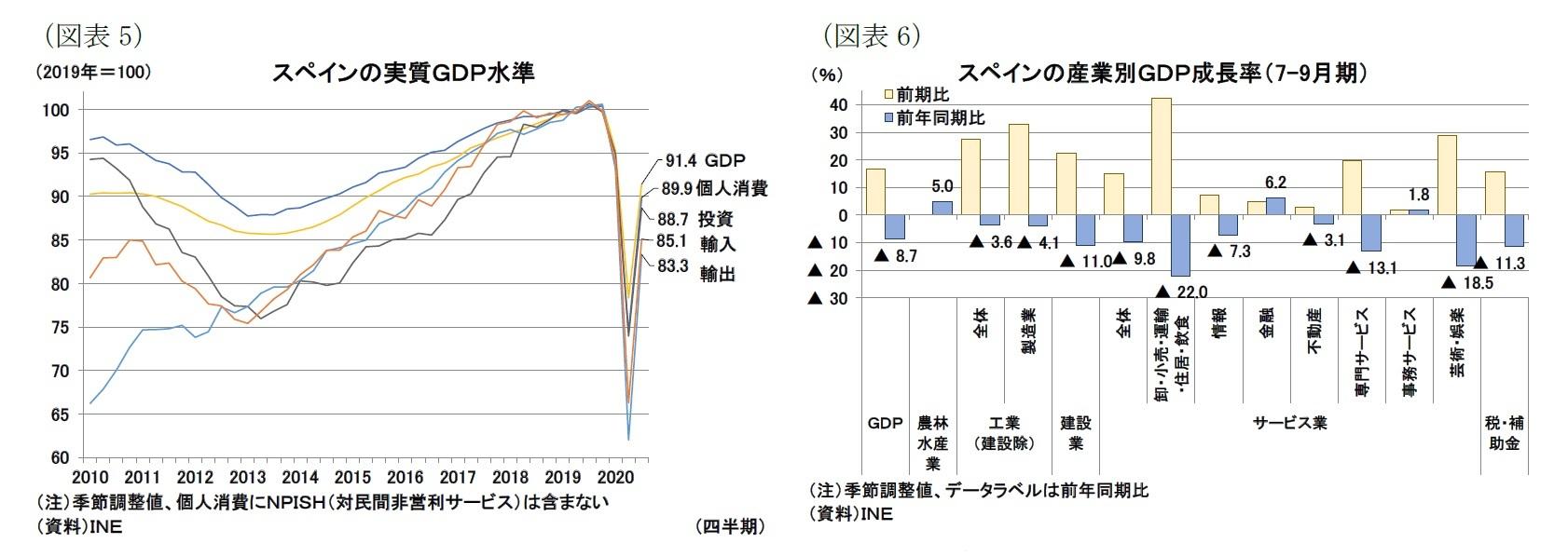 (図表5)スペインの実質GDP水準/(図表6)スペインの産業別GDP成長率(7-9月期)
