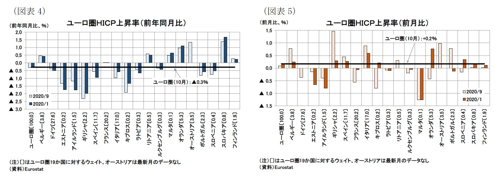 (図表4)ユーロ圏HICP上昇率(前年同月比)/(図表5)ユーロ圏HICP上昇率(前月比)