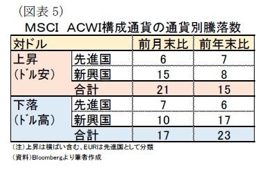 (図表5)MSCI ACWI構成通貨の通貨別騰落数